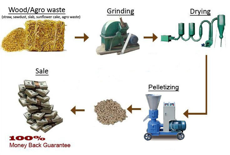Straw Pellet Production Process